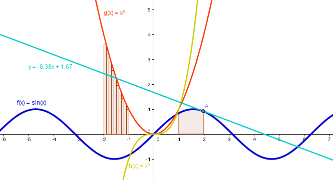 graphing functions using geogebra - Math and Multimedia