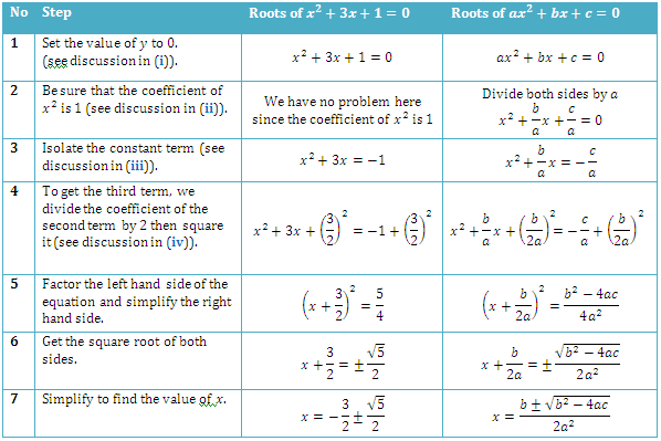Derivation of the Quadratic Formula