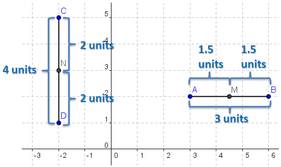 derivation of the midpoint formula - Math and Multimedia