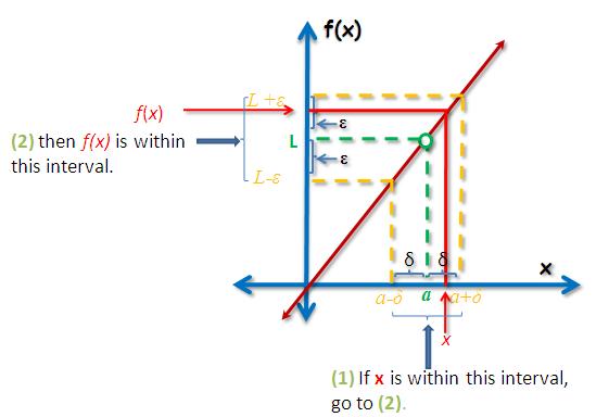 An Extensive Explanation About The Epsilon Delta Definition Of Limits