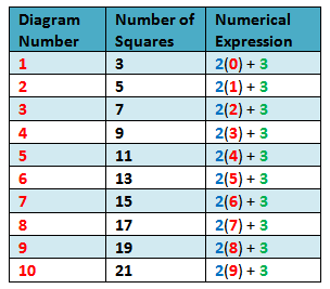Linear Function Tables Table 2 - numerical