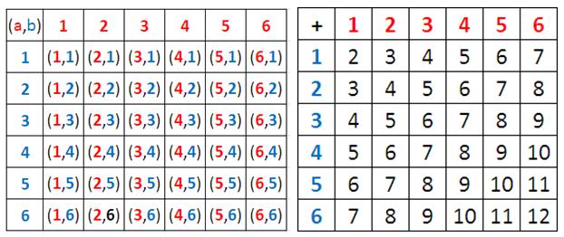 2 dice are rolled probability sampling technique