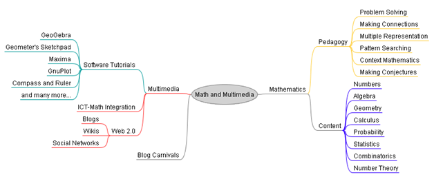 Mind Mapping with Freemind on ordered pair, linear transformation, mapping function on graph example, mapping algebra, mapping a function math,