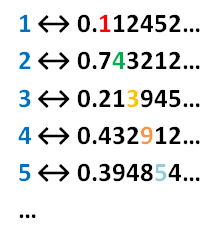 counting the real numbers