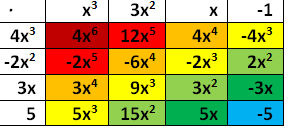 Distributive Property - Box Method