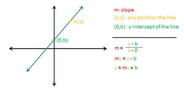 point slope form derivation  Equation of a line: The derivation of y = mx + b
