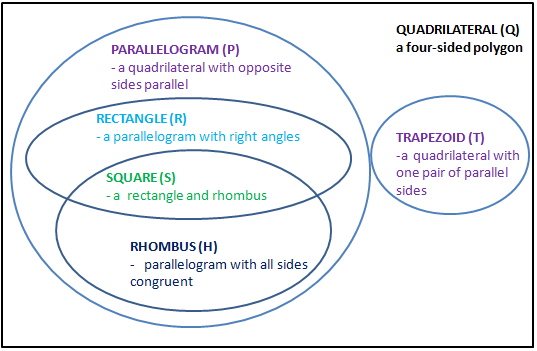 Subset set contained in a set quadrilaterals in the venn diagram below from ccuart Choice Image