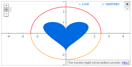 Heart Graph for the Mathematically In-Love