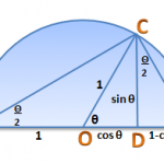 The Proof of the Tangent Half-Angle Formula