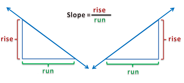 Rise over run math and multimedia why is the slope of a vertical line undefined sciox Images