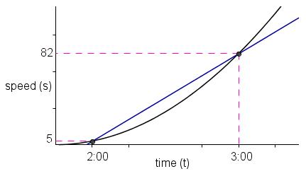 Acceleration Graph - Calculus Primer