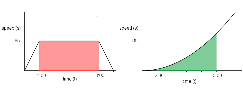 motion distance