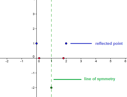 curve-sketching-symmetry