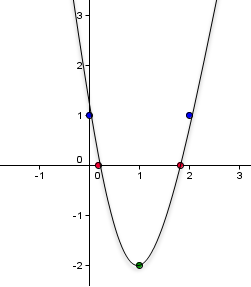 Curve Sketching 2 Graphing Quadratic Functions