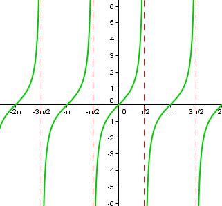 vertical-asymptotes
