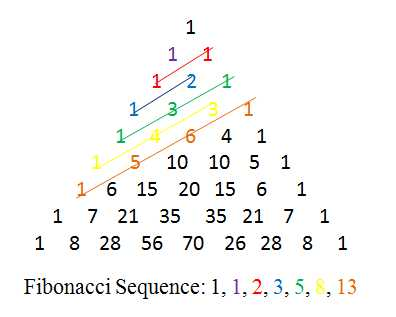 fibonacci sequence in reproduction And can be used to describe honeybee reproduction, and while you won't sell  out  the fibonacci sequence is nature's path of least resistance and maximum   the sequence and affiliated golden ratio/phi blueprint growth, the way matter.