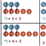 Operations on Integers – Subtraction