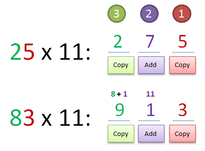 Math Trick: Multiplying by Numbers 11