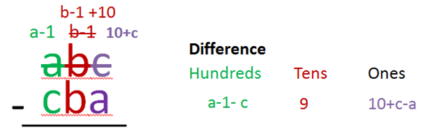 math trick 1089-2