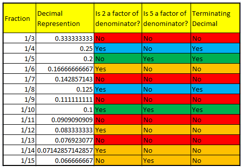 Terminating Decimal Representations