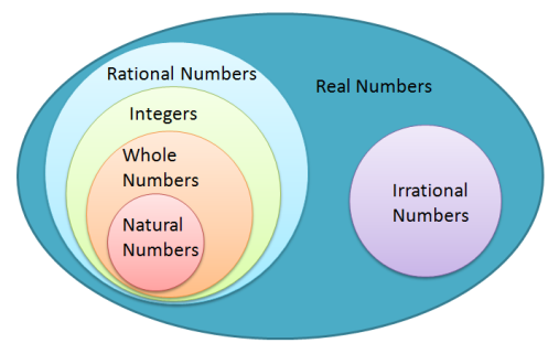 Math misconception incorrect real number system diagram an incorrect real number system diagram ccuart Choice Image