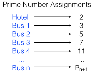prime number assignment