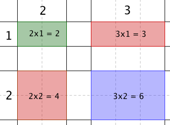 line multiplication trick 6
