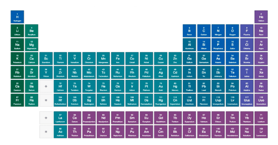 Ted eds interactive periodic table interactive periodic table urtaz Image collections