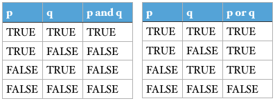 and and or truth table