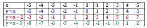 adding b to y = ax + b